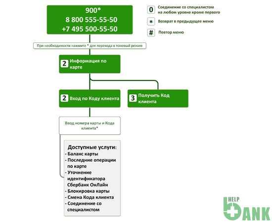 Изображение - Что такое код клиента в сбербанке и как его получить kak-poluchit-kod-klienta-cherez-sberbank-onlajn_1